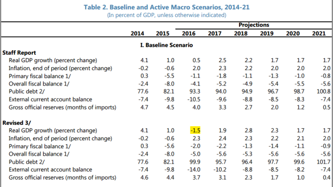 IMF Baseline Projections from October 2016 Article IV