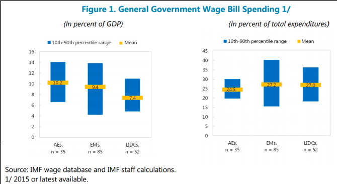 "General Government Wage Bill (IMF 2016). ""MANAGING GOVERNMENT COMPENSATION AND  EMPLOYMENT—INSTITUTIONS, POLICIES, AND  REFORM CHALLENGES"""